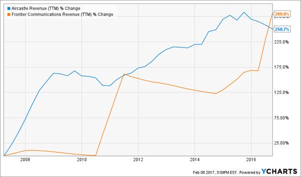 10yr-Rev-Change-Chart-AYR-FTR