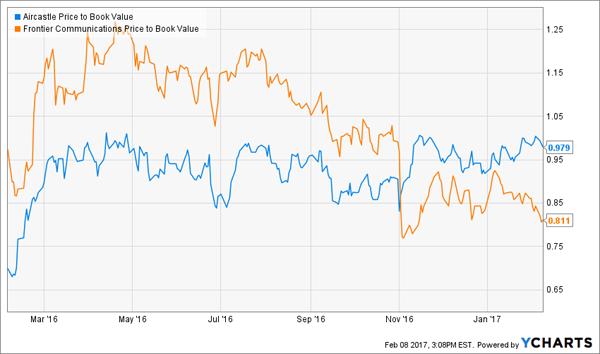 2-Bargains-AYR-FTR-Chart