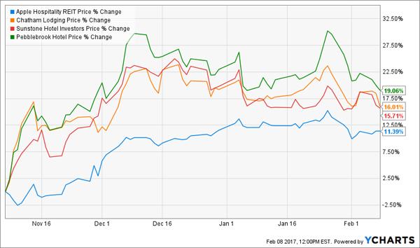 APLE-Price-Change-Chart