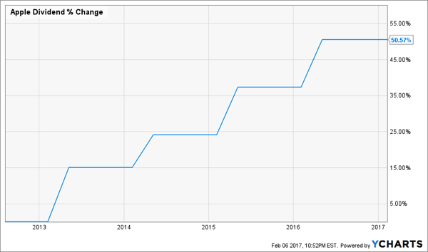 Apple-Strong-Dividend-Growth-Chart