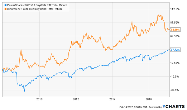 BuyWrite-ETF-Outperforms-TLT-Chart