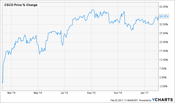 Buy These 4 Stocks For Big February Dividend Hikes