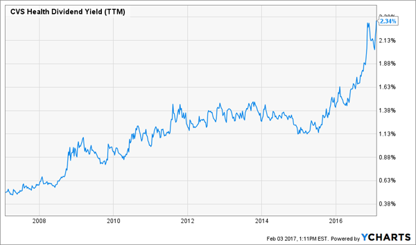 5 Stocks For 17% Returns This Year (& Beyond)