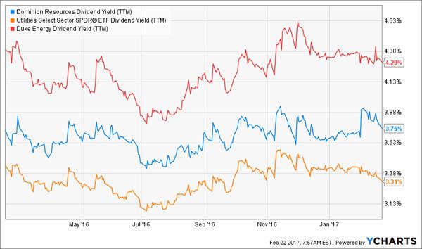 D-DUK-XLU-Dividend-Yield-Chart