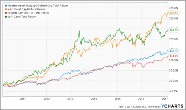 DMO-WPC-MAIN-Total-Return-7yr-Chart