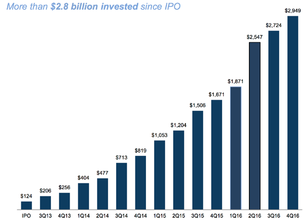 DOC-Investments-Since-IPO copy