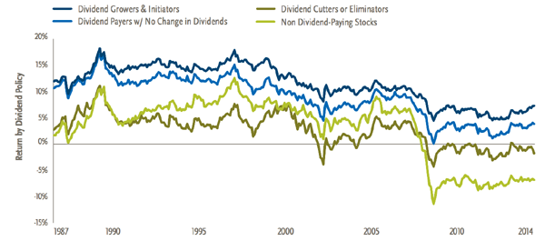 Dividend-Growth-Stocks-Outperform-Over-Time