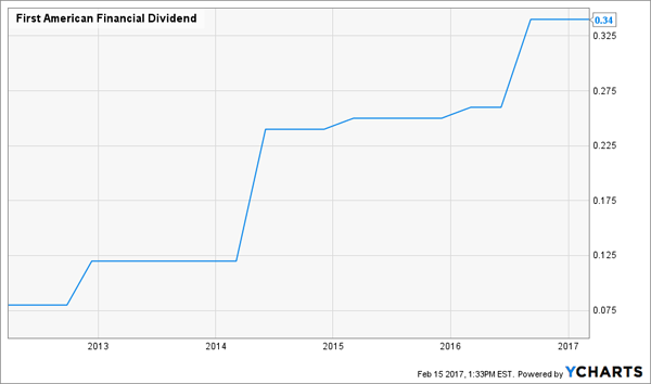 FAF-Dividend-Growth-Chart