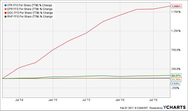 FFO-Soaring-VTR-EPR-DOC-RHP-Chart