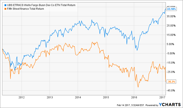 FSC-BDCS-Total-Return-Chart