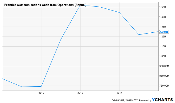 FTR-Cash-From-Ops-Chart