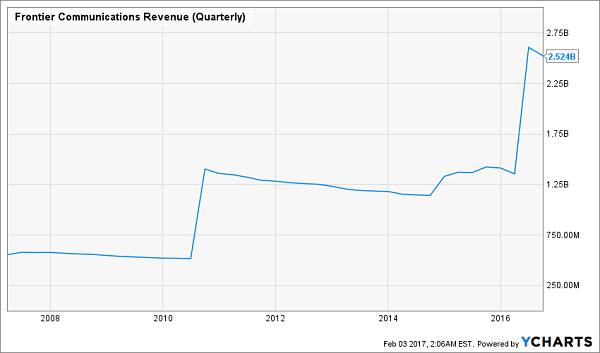 FTR-Quarterly-Revenue-Chart