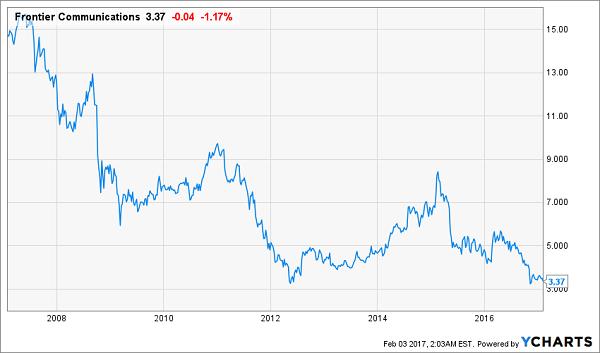 FTR-Slumping-Share-Price