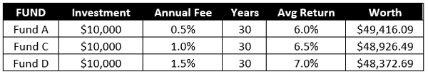 Fees-Gains-Comparison-Table