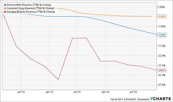 GIS-CPB-CAG-Rev-Decline-Chart