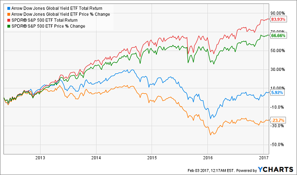 GYLD-Lags-Peers-Chart
