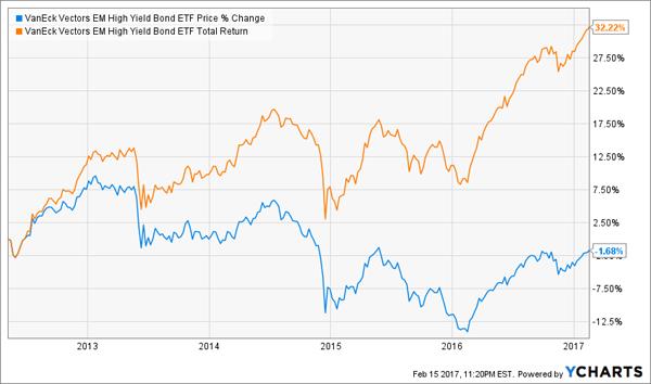 HYEM-Total-Returns-Price-Chart