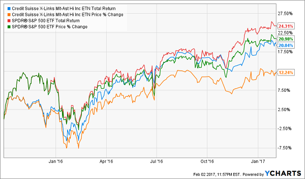 Income-ETF-Price-Change-Charts