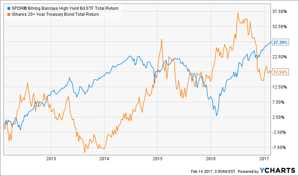 JNK-Outperforms-Total-Return-Chart