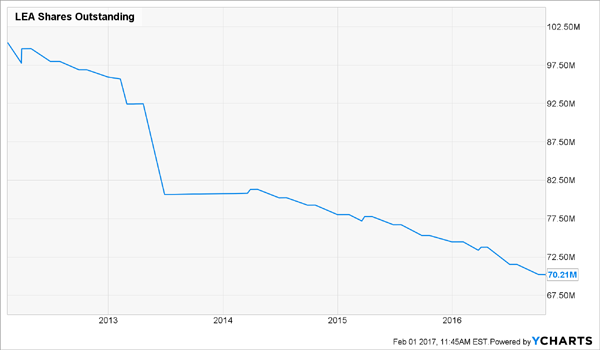 LEA-Declining-Shares-Outstanding-Chart