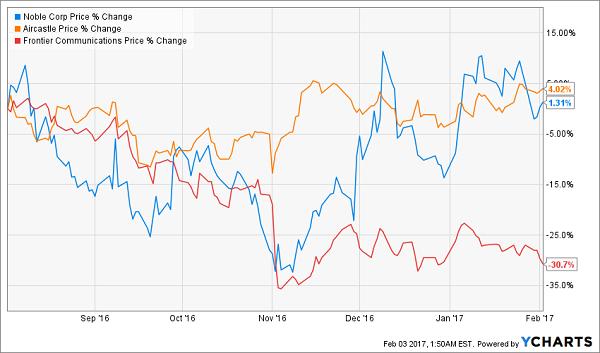 NE-AYR-FTR-Price-Change-Chart