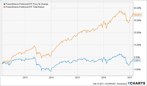 PFXF-Total-Returns-Price-Chart