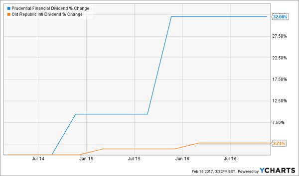 PRU-ORI-Dividend-Change-Chart