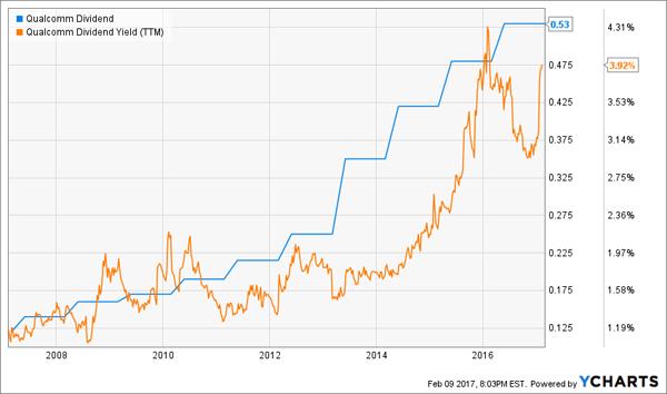 QCOM-Dividend-Yield-History-Chart