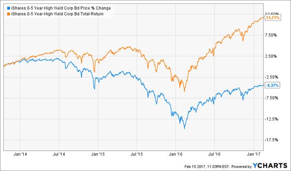 SHYG-Total-Returns-Price-Chart