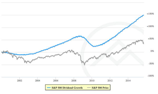 SPY-Dividend-Growth-Chart