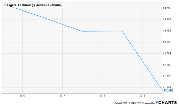 STX-Annual-Revenue-Chart