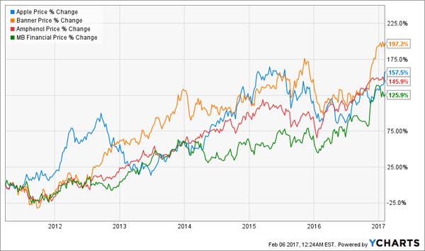 Stellar-Price-Change-AAPL-Chart