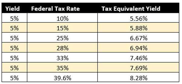 Tax-Rate-Yield-Table