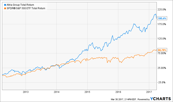 Amgen One Of The Best Dividend Growth Stocks In The Market