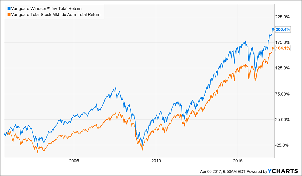 The Surprising Truth About Vanguard Nasdaq