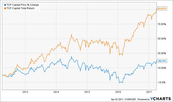 Tcp stock options