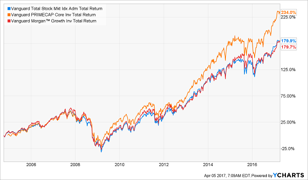 The Surprising Truth About Vanguard Nasdaq Com