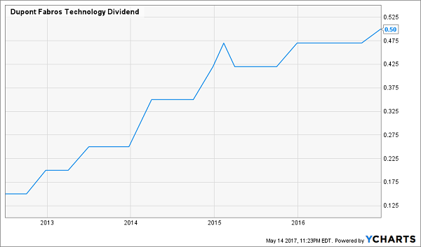 Recent Technology Sector Dividend Growth Has Been Very Impressive