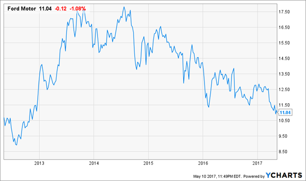 5 Blue Chip Dividend Stocks To Sell Right Now Wmt K Gis