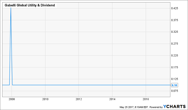 Dividend stocks with weekly options