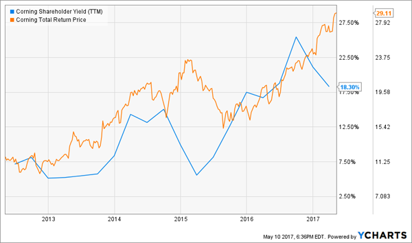 Sell-Side Analyst's Predictions: Corning Incorporated (GLW), Dynegy Inc. (DYN)