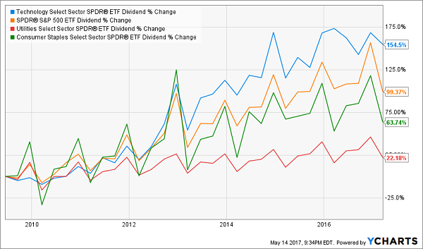 Technology Select Sector SPDR Fund(NYSE:XLK): Suddenly A ...