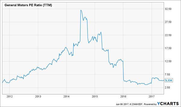 Lyft Stock Price >> 3 Buffett Stocks To Buy Now, 3 To Sell Immediately