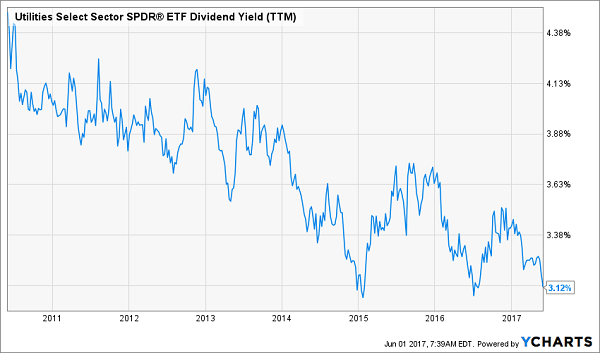 SPDR Dow Jones Industrial Average ETF Sees Unusually High Options Volume (DIA)