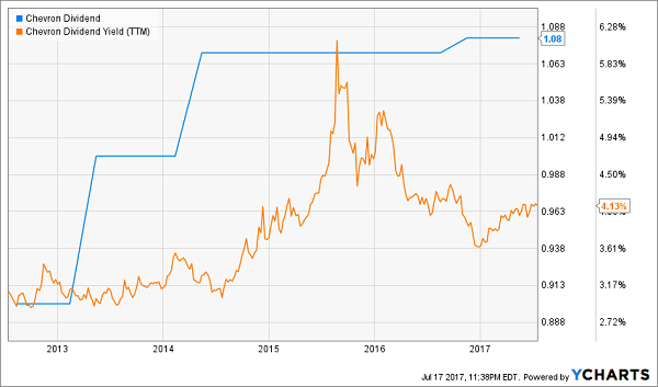 Dividend Aristocrats That Can't Keep Up With Inflation: Chevron Corporation (CVX)