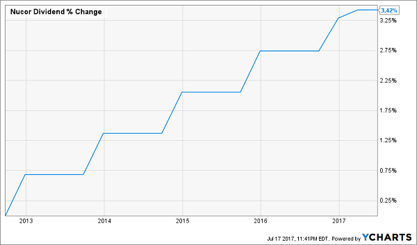 Dividend Aristocrats That Can't Keep Up With Inflation: Nucor Corporation (NUE)