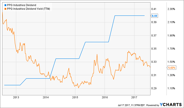 Dividend Aristocrats That Can't Keep Up With Inflation: PPG Industries, Inc. (PPG)