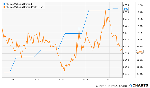 Dividend Aristocrats That Can't Keep Up With Inflation: Sherwin-Williams Co (SHW)