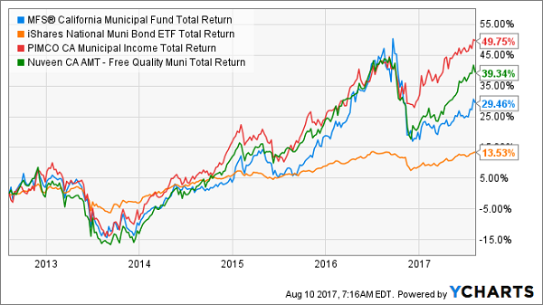 Sentiment Change Report: Blackrock Municipal Income Trust II (NYSEMKT:BLE)