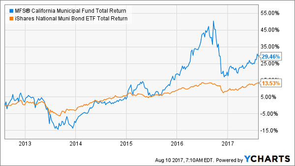 Ameriprise Financial Inc. Takes Position in BlackRock LT Municipal Advantage Trust (BTA)